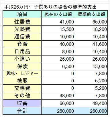 手取26万円子どもありの家計簿を診断しました