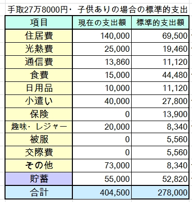 手取27万8000円・子2人の家計簿を診断しました