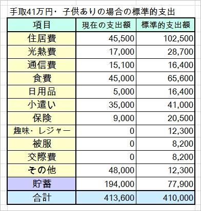 手取41万円子ども2人の家計簿を診断させていただきました