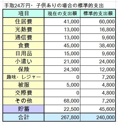 30代・子ども2人・手取24万円の家計簿を診断しました