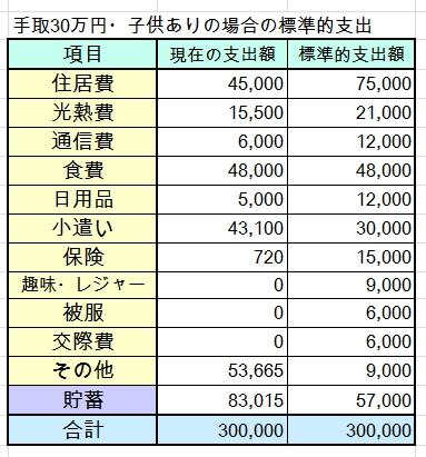 40代・子ども1人・手取30万円の家計簿を診断しました