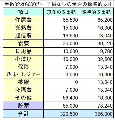 20~30代・共働き・手取33万円(世帯年収460万円)の家計簿を診断しました