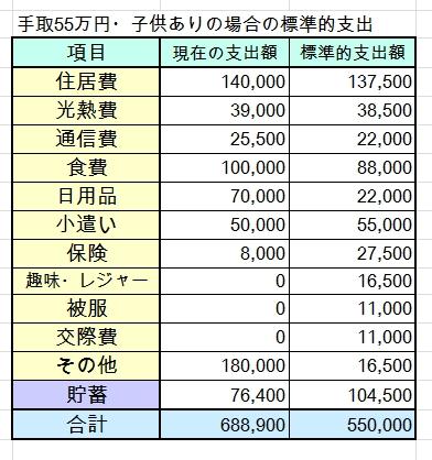 50代・共働き・手取55万円(世帯年収900万円前後)の家計簿を診断しました