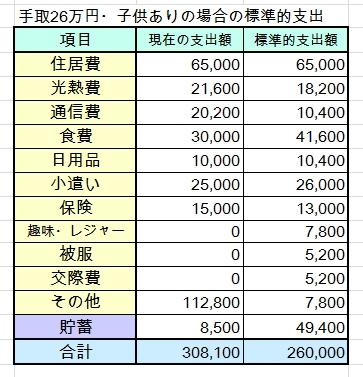30代・子ども1人・手取26万円(世帯年収400万円台)の家計簿を診断しました