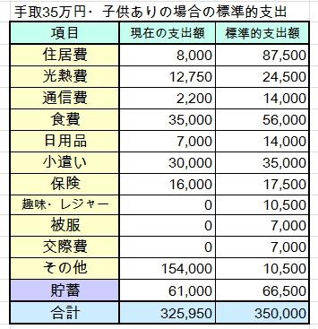 20代・子ども2人・手取35万円(世帯年収600万円台)の家計簿を診断しました
