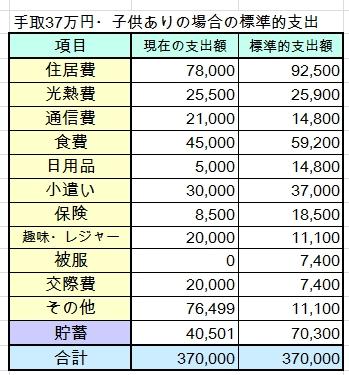30代・子ども1人・手取37万円(世帯年収700万円台)の家計簿を診断しました