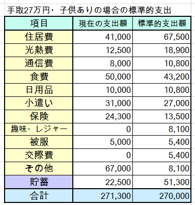 30代夫婦・子ども2人・手取27万円(世帯年収400万円台)の家計簿を診断しました