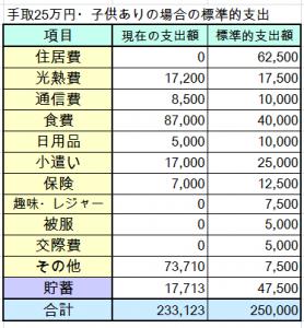 手取25万円家計簿