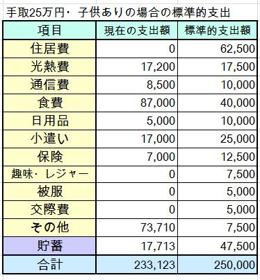 40代夫婦・子ども2人・手取25万円(世帯年収500万円台)の家計簿を診断しました