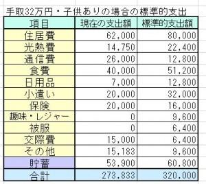 手取り32万円の家計簿