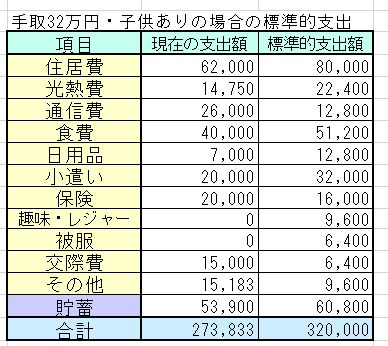 20代夫婦・子ども2人・手取28~32万円(世帯年収500万円台)の家計簿を診断しました
