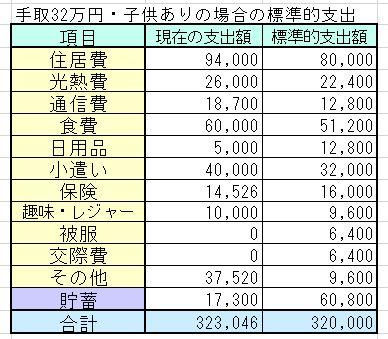 30代夫婦・子ども1人・手取32万円(世帯年収500万円台)の家計簿を診断しました