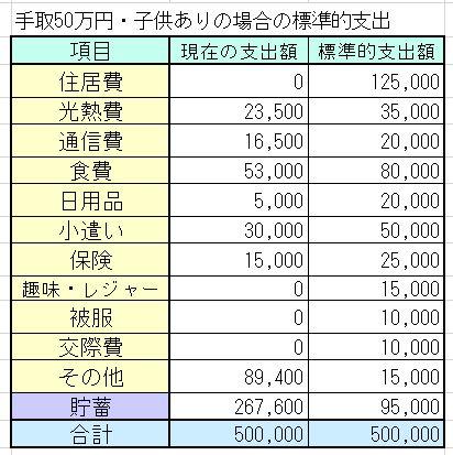 共働き30代夫婦・第二子出産予定・手取50万円(世帯年収800万円台)の家計簿を診断しました