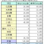 手取32万円4人家族の家計簿