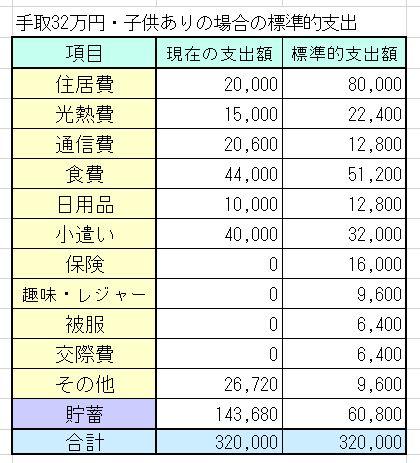 20代夫婦・子2人・手取32万円(世帯年収500万円台)の家計簿を診断しました