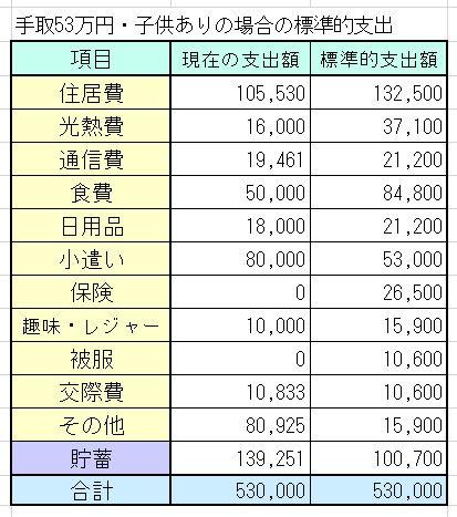 共働き30代夫婦・子1人・手取53万円(世帯年収1000万円以上)の家計簿を診断しました