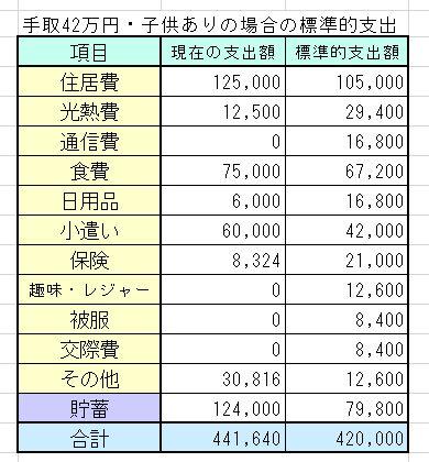 共働き夫婦・手取42万円(夫21万・妻21万、世帯年収900万円台)の家計簿を診断しました