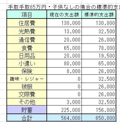 共働き夫婦・手取65万円(夫35万・妻30万、世帯年収1000万円以上)の家計簿を診断しました